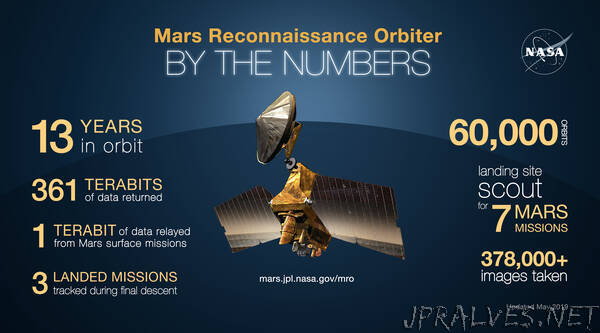 NASA's MRO Completes 60,000 Trips Around Mars