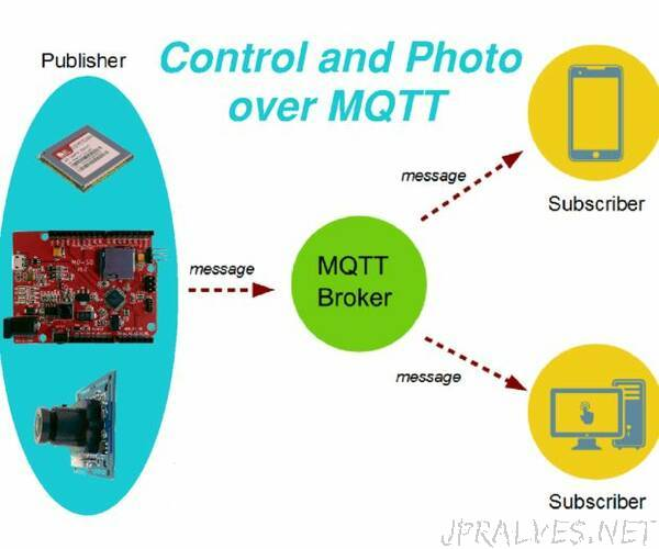 Remote Control and Photo Surveillance Over MQTT