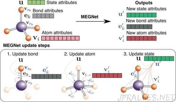 Engineers Use Graph Networks to Accurately Predict Properties of Molecules and Crystals