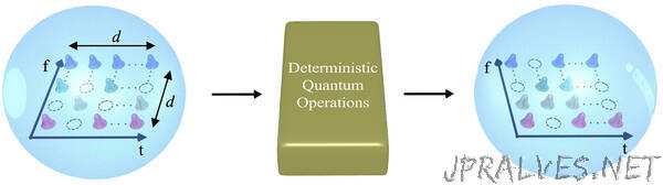 Researchers build transistor-like gate for quantum information processing – with qudits