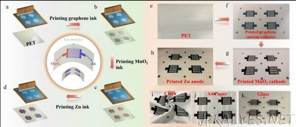 High-safety, Flexible and Scalable Zn//MnO2 Rechargeable Planar Micro-batteries