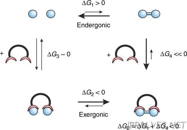 Towards a light driven molecular assembler