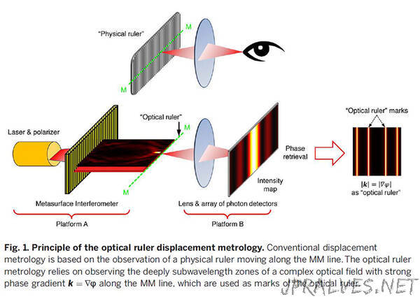 NTU scientists develop optical ruler that can measure down to the nanoscale