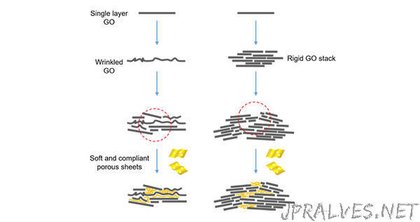 Stronger Graphene Oxide 'Paper' Made with Weaker Units