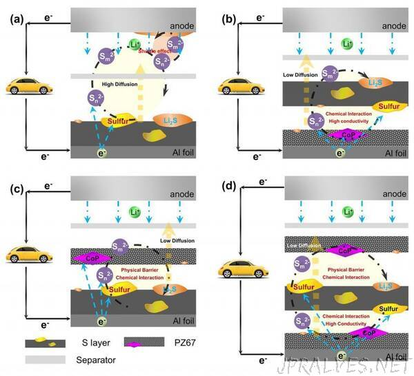 Using High Energy Density Material in Electrode Design Enhances Lithium Sulfur Batteries