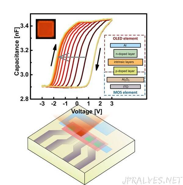 PinMOS: Novel Memory Device Combining Oled And Insulator Can Be Written On And Read Out Optically Or Electrically