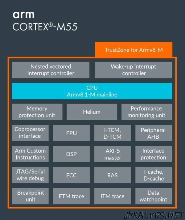 New AI technology from Arm delivers unprecedented on-device intelligence for IoT