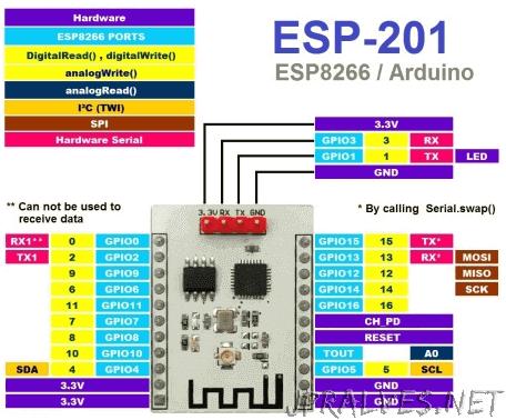ESP8266 - jpralves net