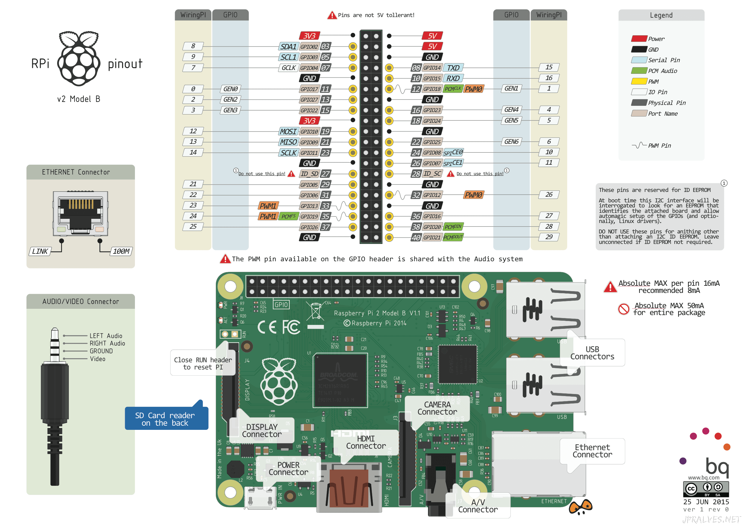 Official Foundation Wiring Diagram Software Raspberry Pi Stack